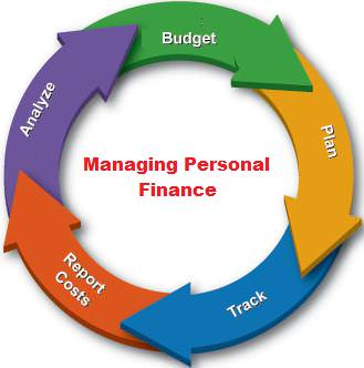 Managing Your Personal Finances The Right Way